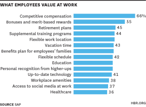 whatemployees